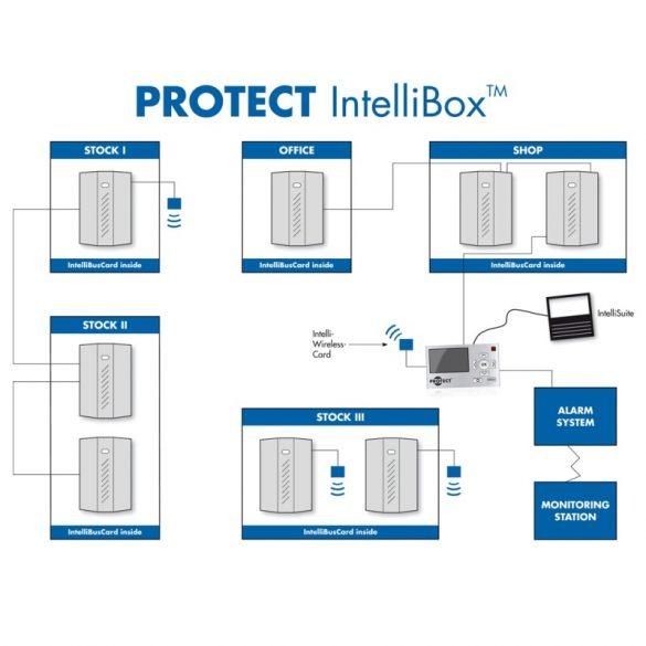 IntelliBox IP vezérlőegység